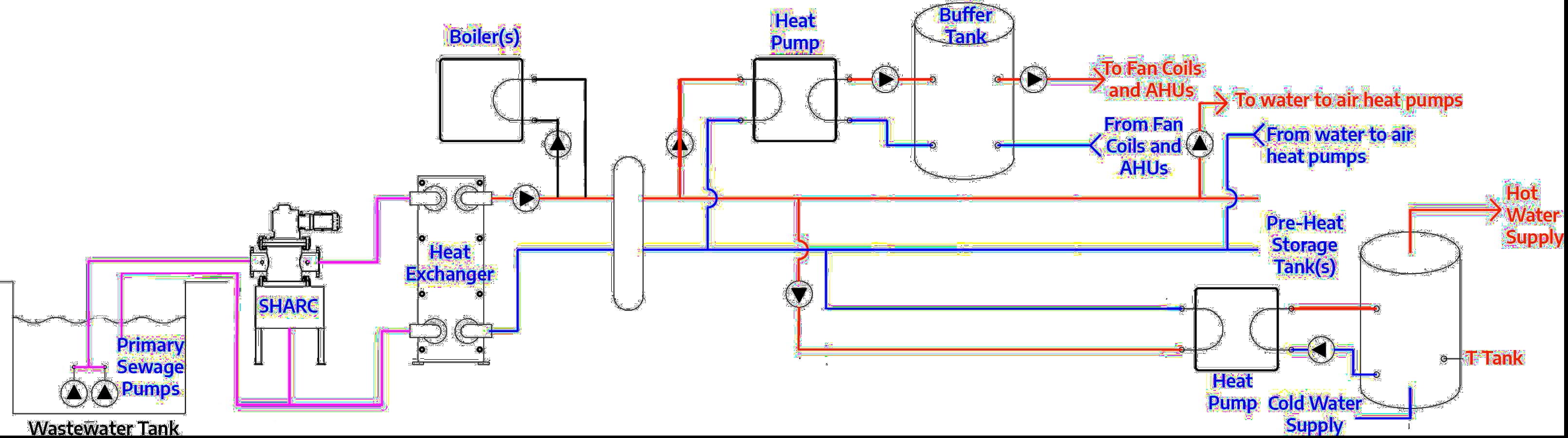SHARC Line Diagram