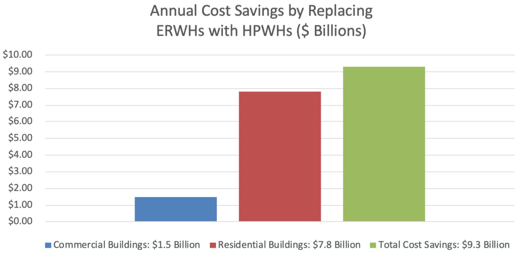 Heat-Pump Water Heaters Cost Savings