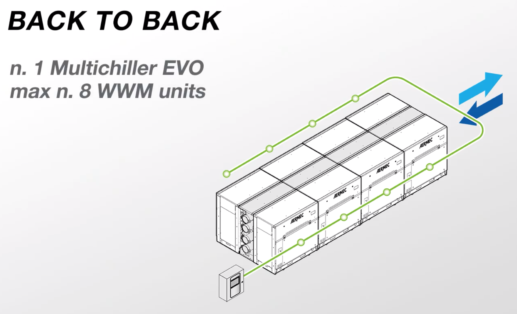 Aermec WWM Modular Chiller - Configuration Back-to-Back