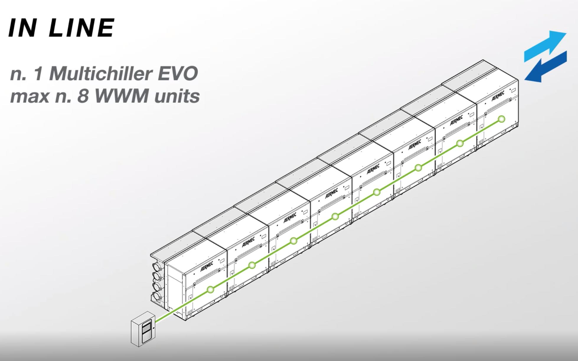 Aermec WWM Modular Chiller - Configuration In Line