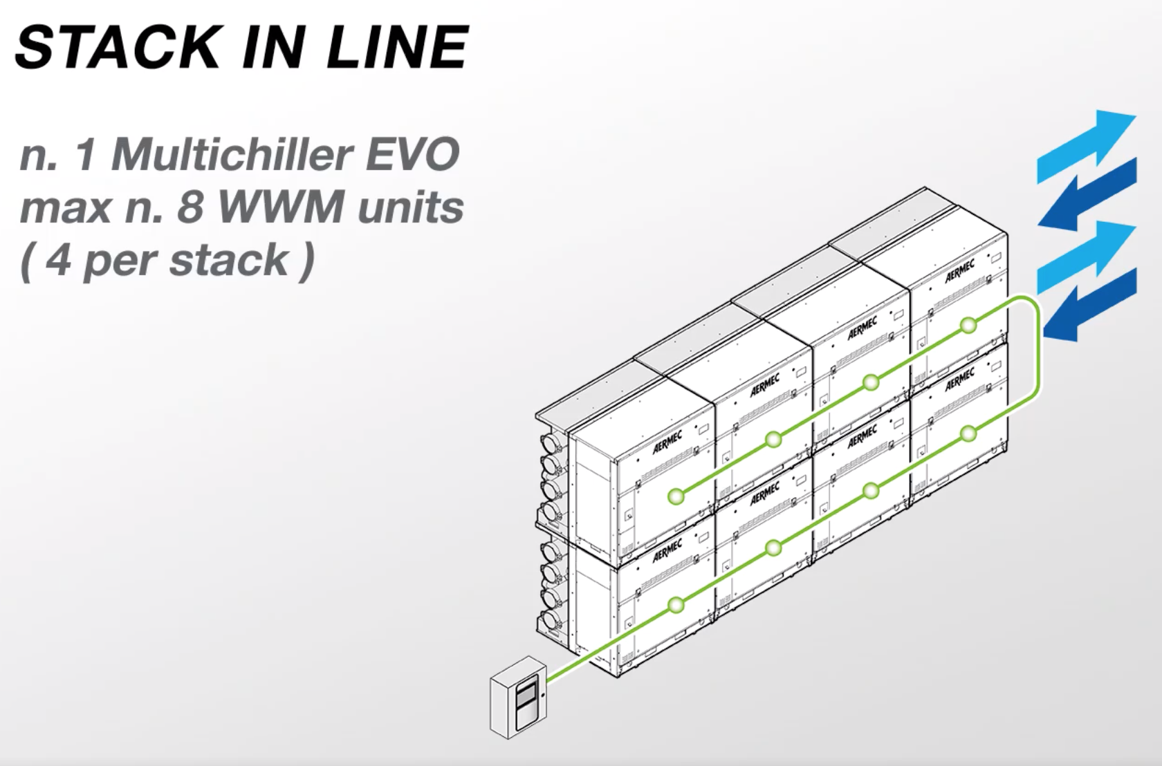 Aermec WWM Modular Chiller - Configuration Stack In Line 1