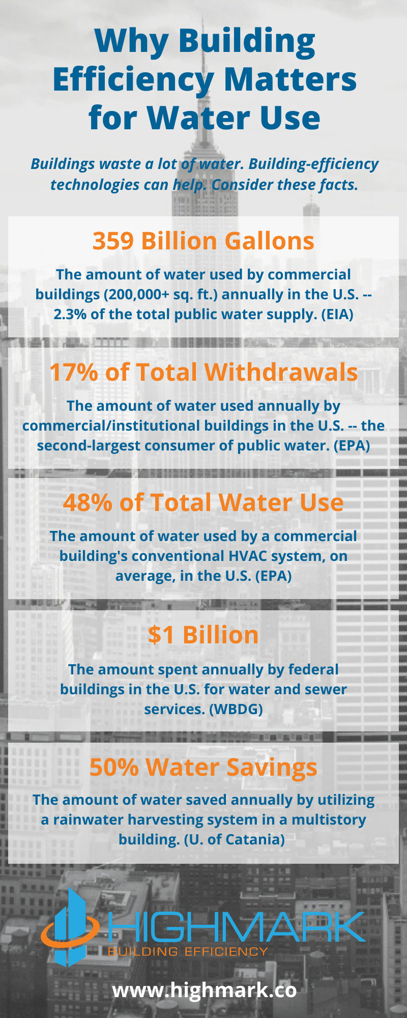 HIGHMARK World Water Day 2020 Infographic