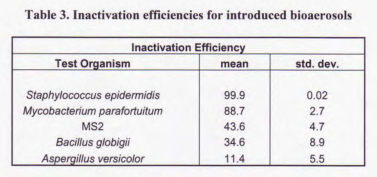 Table - Inactivation Efficiency