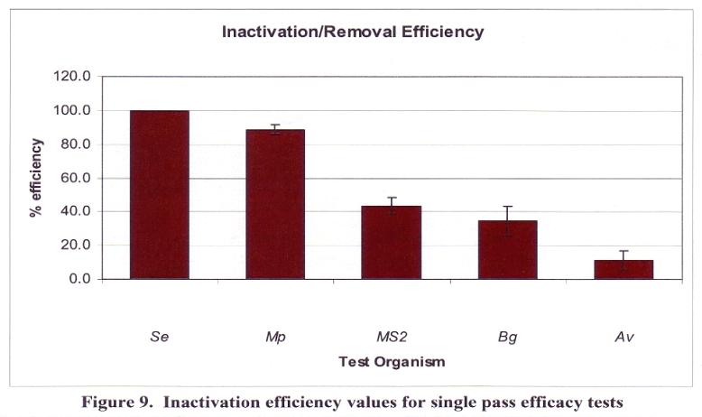Figure 9 - Inactivation Efficiency