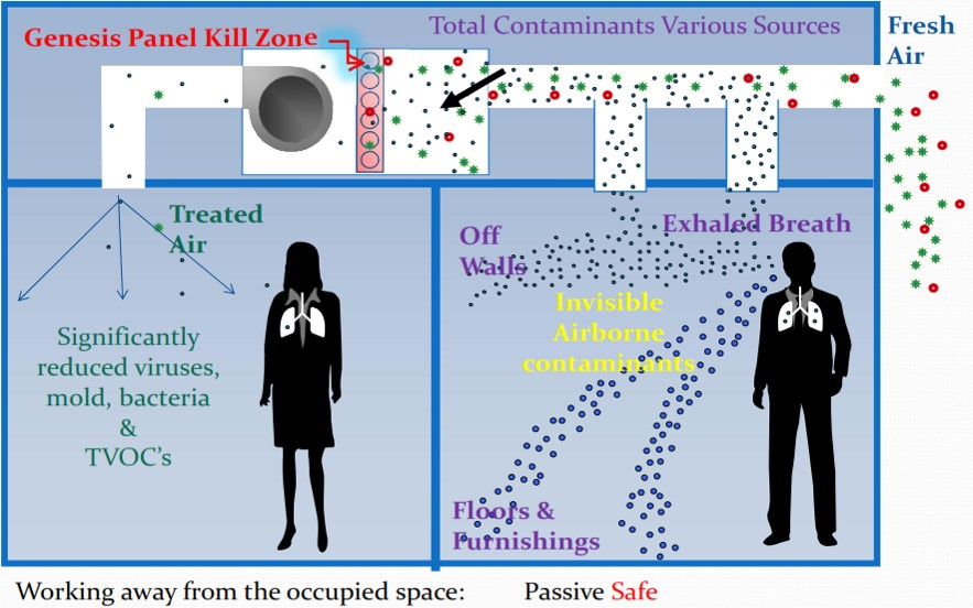 Genesis Air Photocatalytic Oxidation (PCO) Air Purifiers Kill Suspended Particles