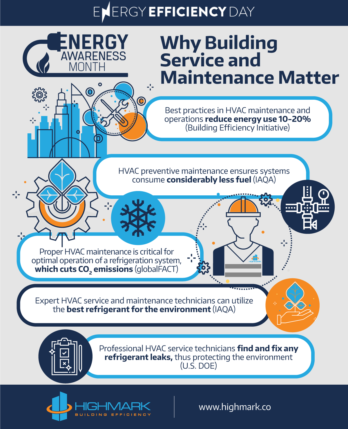 Why Building Service and Maintenance Matter - HIGHMARK | Building Efficiency