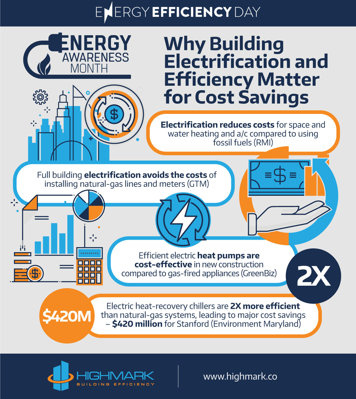 Why Building Electrification and Efficiency Matter for Cost Savings