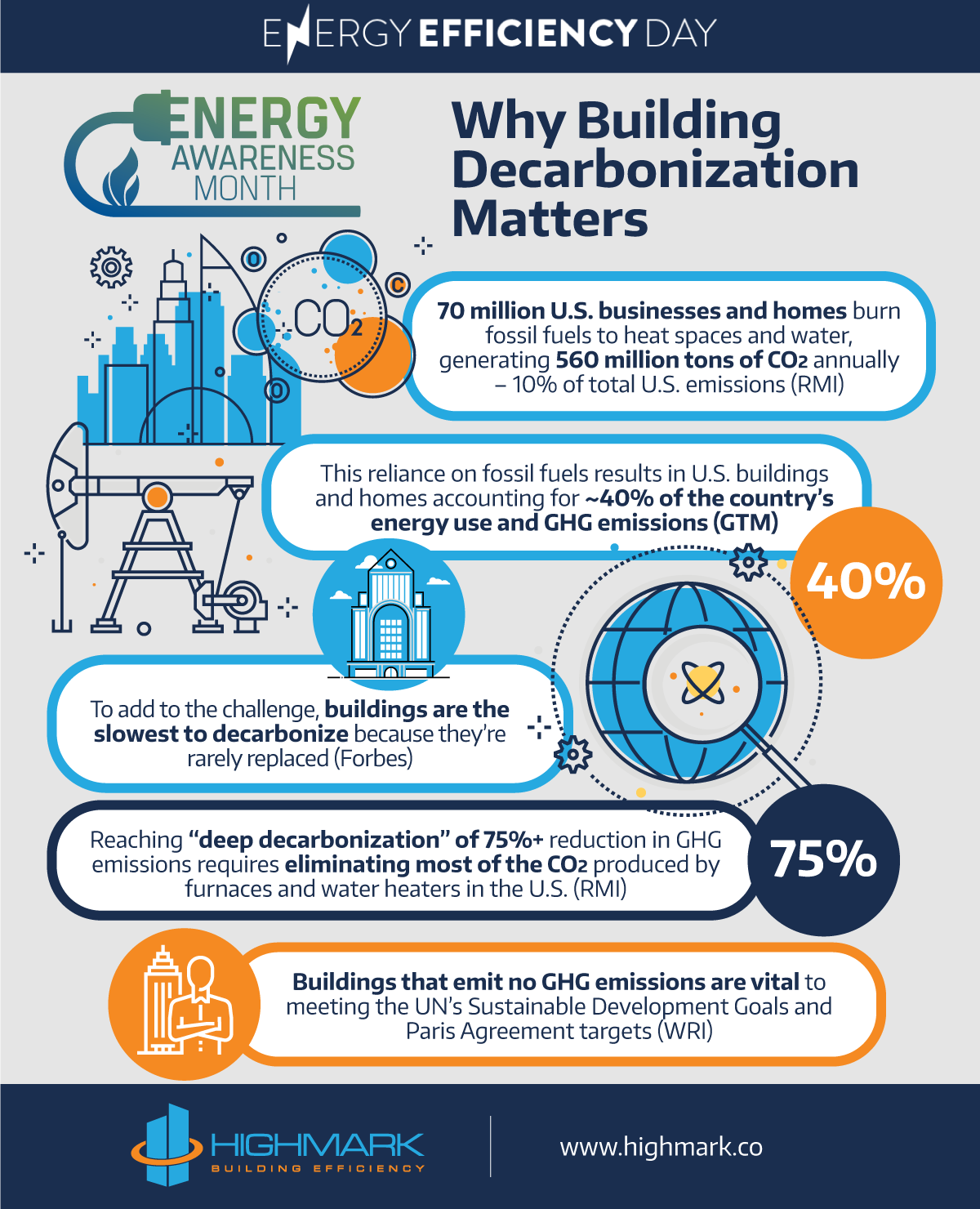 Why Building Decarbonization Matters - HIGHMARK | Building Efficiency