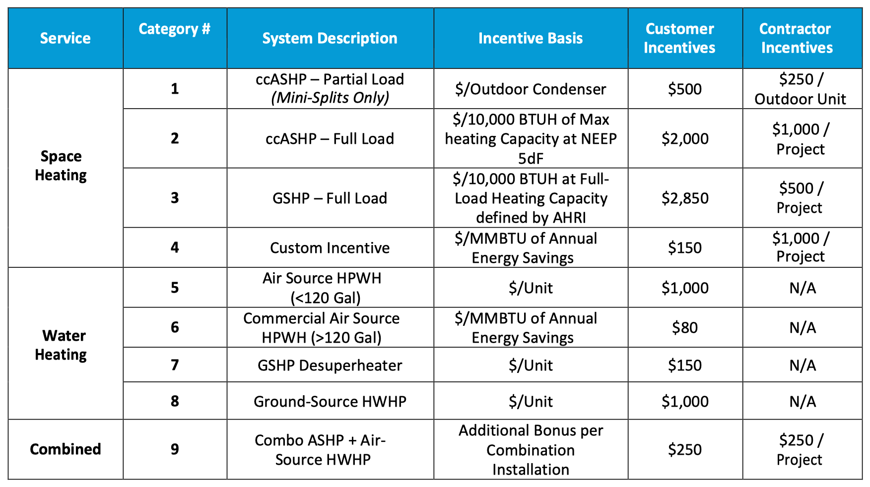 NYS chart explaining heat-pump incentive service options, system descriptions and amounts available