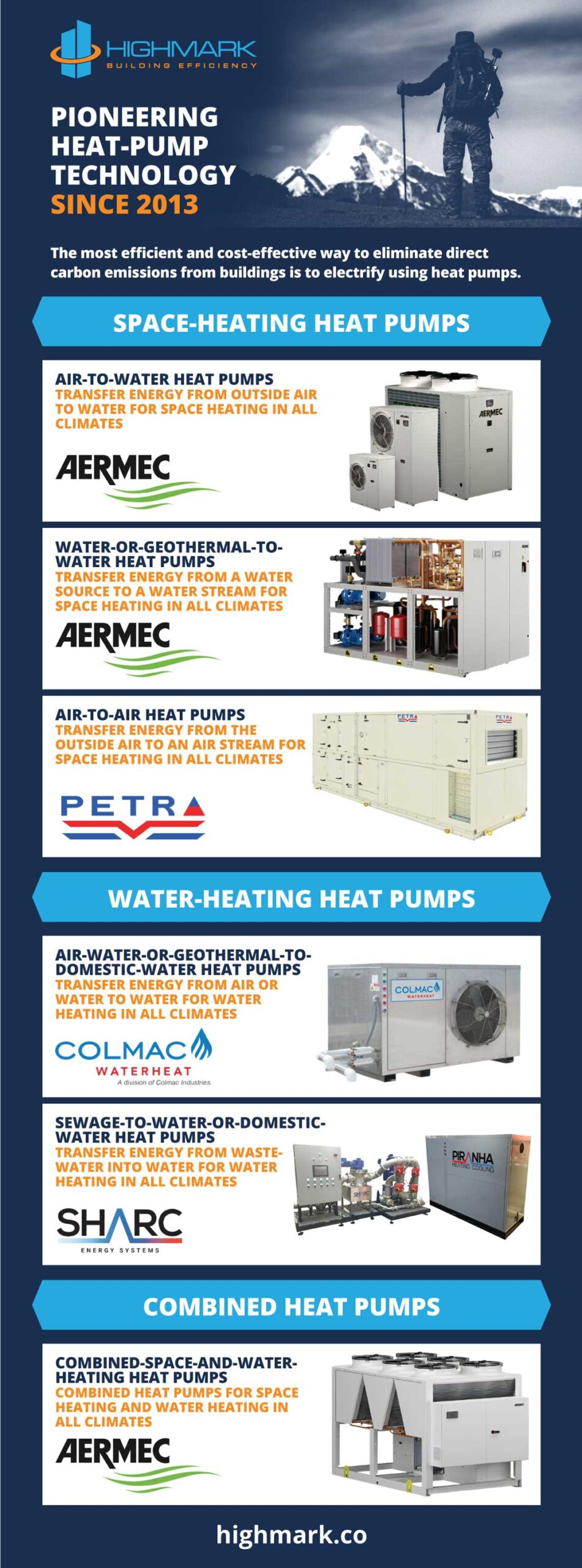 HIGHMARK – Pioneering Heat-Pump Technology Since 2013