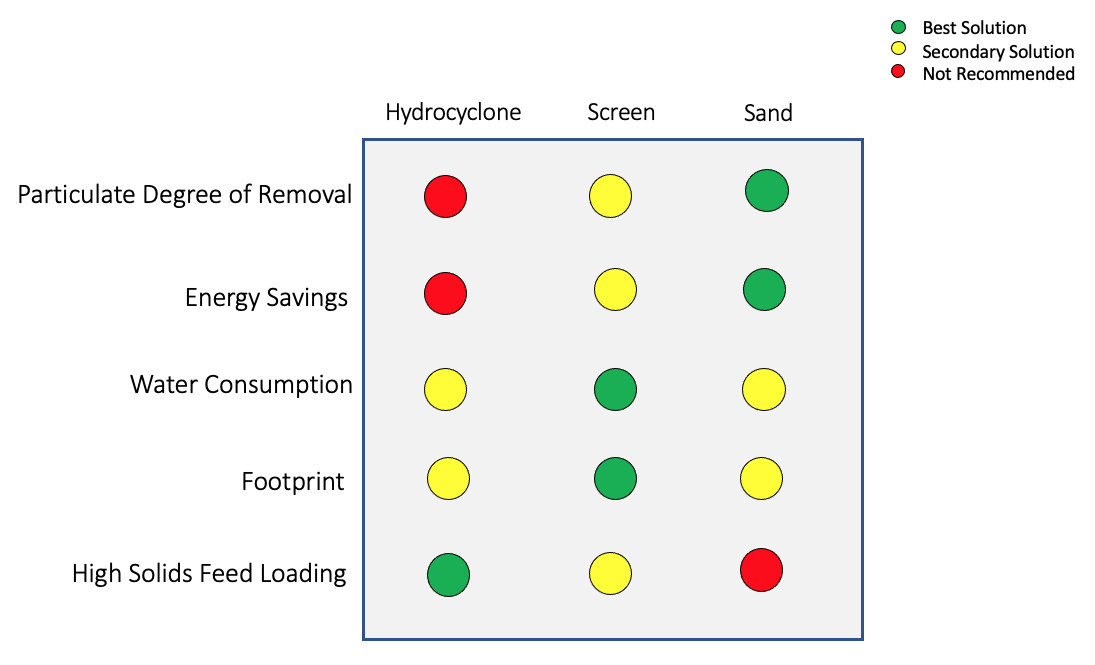 This chart breaks down the different uses for water-filtration systems