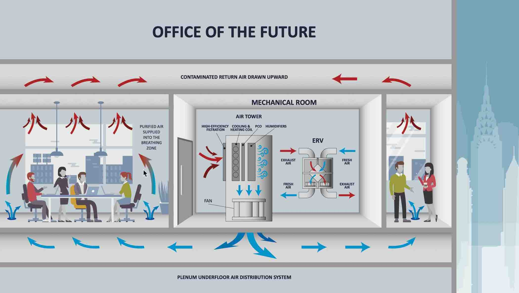 Office of the Future - 4 Strategies